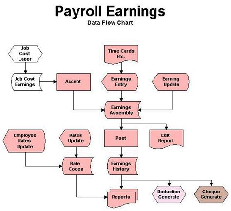 payroll processing flowchart payroll processing flowchart 28 images payroll