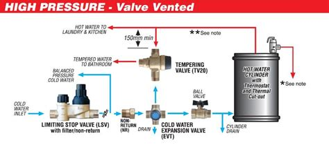 mains water systems tlachis