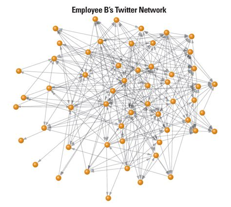 ideas network a diverse twitter network can generate better ideas