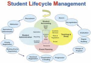 student lifecycle management information technology services