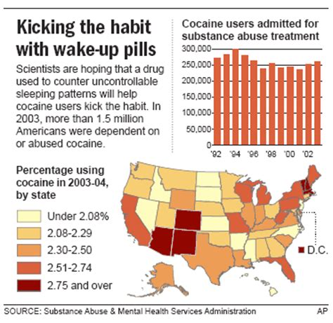 Cocaine Detox Treatment by Narcolepsy May Fight Cocaine Addiction Health