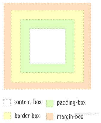 tutorial css box model css tutorial css box model