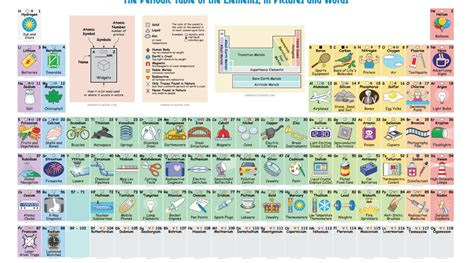Detailed Periodic Table by Interactive Periodic Table Finally Clues Us In To What