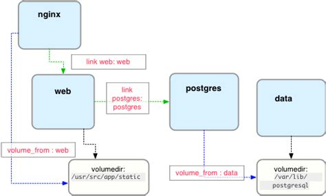 docker postgresql tutorial building docker compose based microservices for a flask