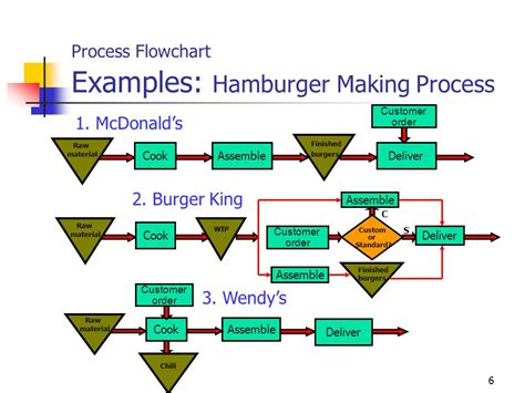 Burger King Mba Leadership Program Glassdoor by Process Flow Diagram Burger King Repair Wiring Scheme