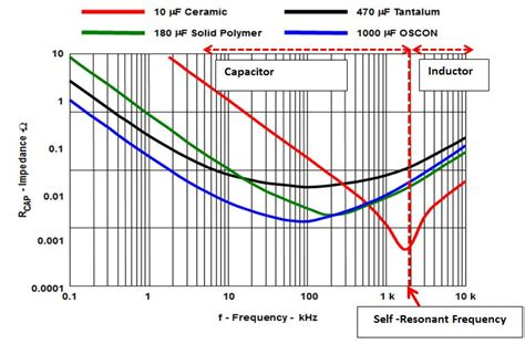 output capacitor calculation for buck converter input and output capacitor considerations in a synchronous buck converter power house blogs