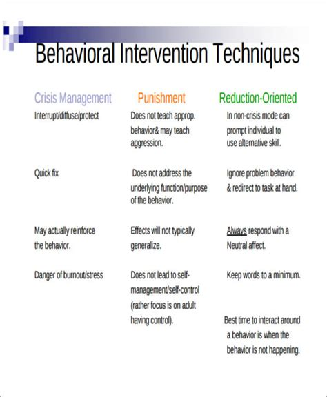6 Behavior Intervention Plan Exles Sle Templates Behavior Intervention Template