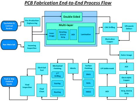pcb layout jobs canada pcb manufacturer printed circuit board manufacturer