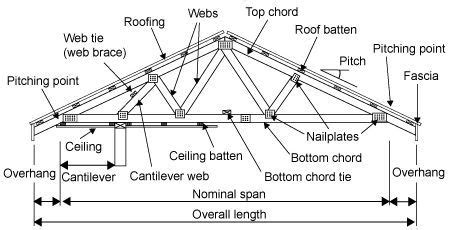 truss free diagram roof plan labels roof truss diagram roof faq truss diagram