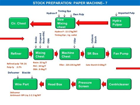 Paper Process Diagram - all about paper process