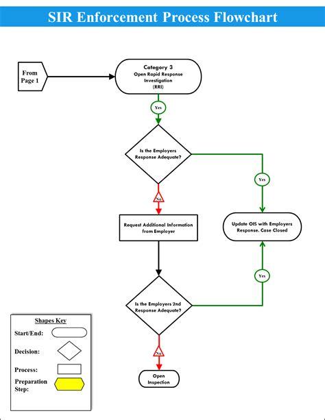 incident investigation procedure flowchart incident investigation procedure flowchart flowchart in word