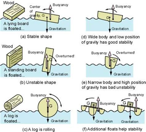 panga boat stability let s build a model stirling engine boat