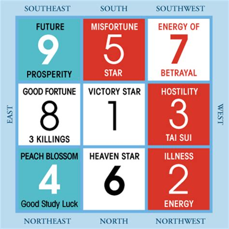 2017 flying star feng shui activating your luck in 2017 feng shui