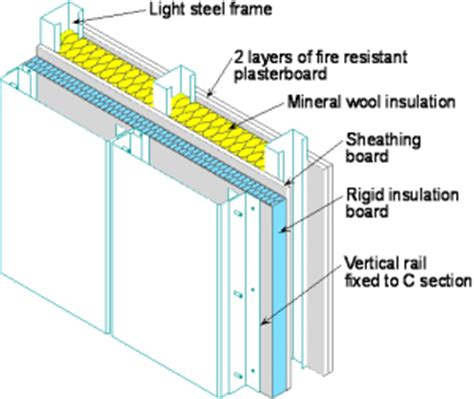 Light Metal Framing Wall Section by Infill Walling Steelconstruction Info