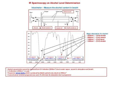 ir spectrum analysis 79 best ft ir and raman images on pinterest chemistry