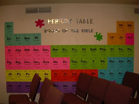 Periodic Table Home Decor by Spectacular Sunday Decor Write At Home