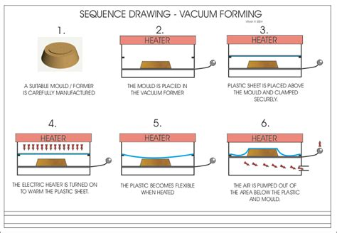 Vaccum Forming Process question vacuum forming