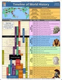 printable art history timeline 1000 images about education home school ideas on
