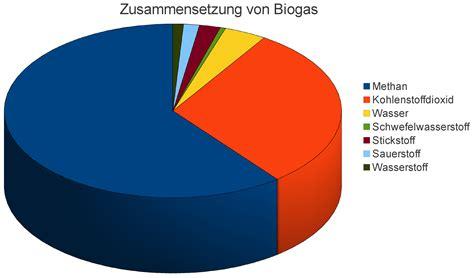 Biogas Zusammensetzung wie funktioniert eigentlich biogas biomasseblog de