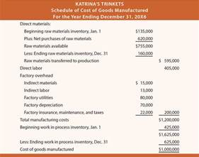 schedule of cost of goods manufactured template financial statement issues that are unique to