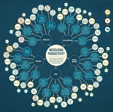 design pattern mapper best 25 creative mind map ideas on pinterest mind map