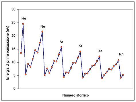 energia di ionizzazione nella tavola periodica energia di ionizzazione