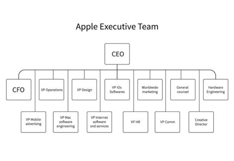apple organizational structure apple management structure pictures to pin on pinterest