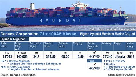 hyundai merchant marine europe ltd raonline edu kombinierter verkehr containerverkehr
