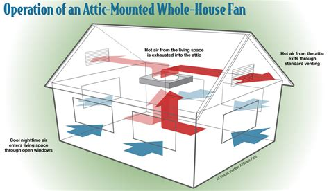 whole house fan vs attic fan cheaper efficient with whole house fans home