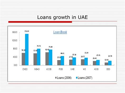 Distance Mba In Uae by Uae Banking Sector