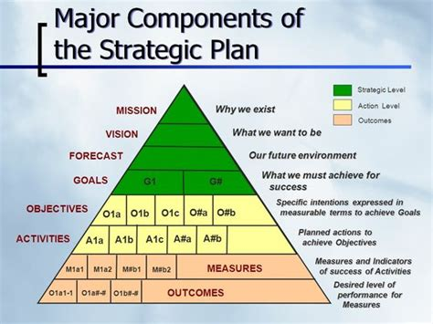 Strategic Thinking Mba Candidate by Infographic Strategic Planning And On