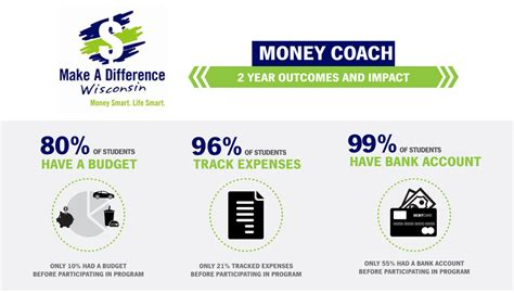 money couch image gallery money coach