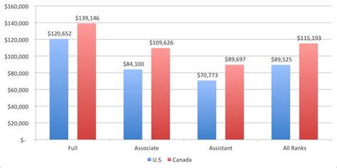 Average Salary Of An Mba Graduate In Canada by Comparative Salary Data Canada Vs U S Hesa