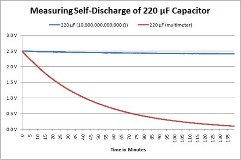 discharge rate of capacitor measuring capacitor leakage robot room