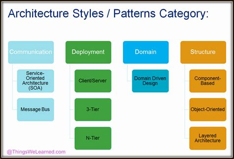 Design Pattern Categories | architecture design patterns course architectural design