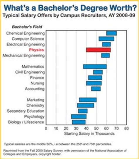 Engineer Vs Mba Salary by Economics Of How A Physics Education Quickly Pays For Itself