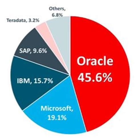 gartner rdbms market share 2015 what is oracle database rdbms dadbm
