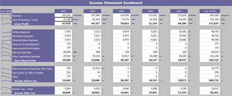 Financial Excel Template by Income Statement Dashboard Financial Dashboard