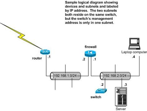 visio logical network diagram logical network diagram visio driverlayer search engine