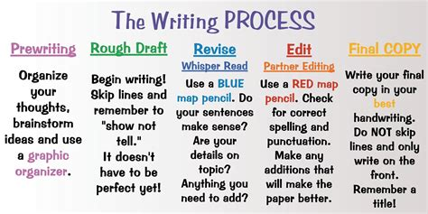 printable quiz on the writing process jack of all trades vista print a teacher s bff