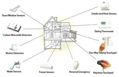 how does a wireless home security system work don t miss this