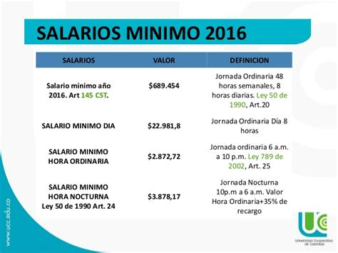 minimo legal colombia 2016 valor sueldo minimo chile 2016 salario minimo legal