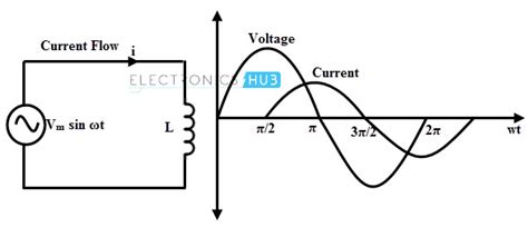 voltage across resistor and inductor ac inductive circuits