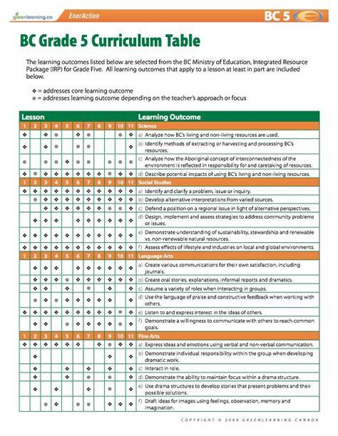 printable lesson plans for grade 3 bc grade 5 curriculum table printable lesson plans meets