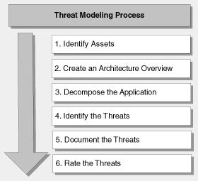threat model template threat modeling