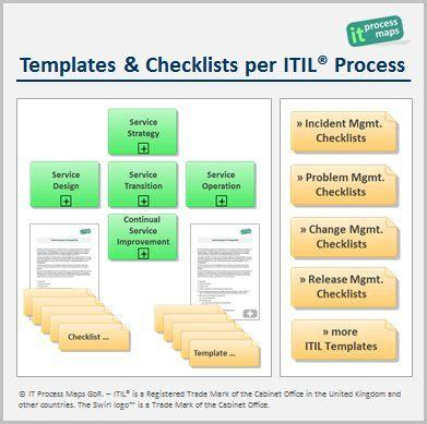 cobit templates templates and checklists per itil process a set of