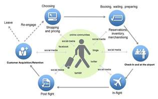 customer journey mapping a walk in customers shoes
