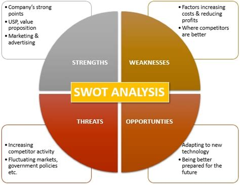 Aboce Mba Opportunities by Swot Analysis Definition Marketing Dictionary Mba