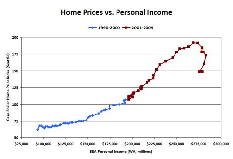 personal incomes up slightly homes still overpriced