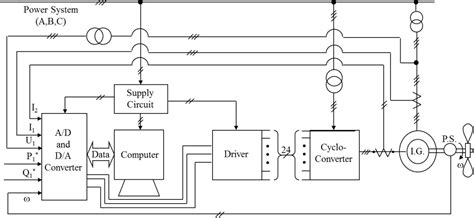 induction generator controller circuit active and reactive power of wound rotor induction generators by using the computer and